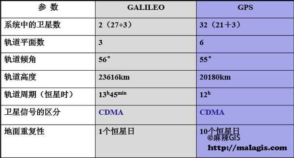 Galileo vs GPS