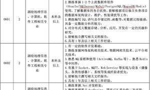 「GIS岗位」九月工作机会整理(一)