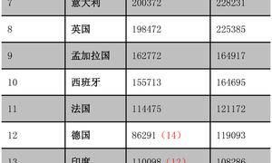 「GIS技巧」无需编程整理2020中国移民数据