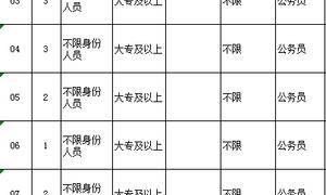 「GIS铁饭碗」黑龙江下半年公务员报名啦
