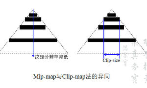 三维空间建模方法之多分辨率纹理生成算法