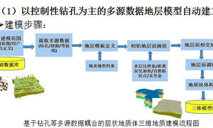控制性钻孔为主的多源数据约束层状地质体自动建模技术