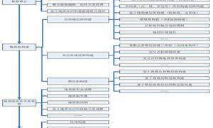 多约束下的复杂地质体交互式半自动建模技术