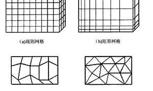 物理空间中流场的网格类型