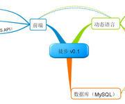 采用PHP+MySQL+百度地图开发WebGIS系统之架构规划