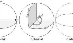 关于坐标系、坐标参照系、坐标变换、投影变换