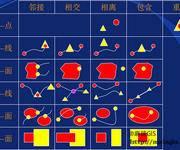 简要介绍GIS中的空间关系理论