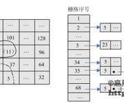 GIS中网格索引算法与编码