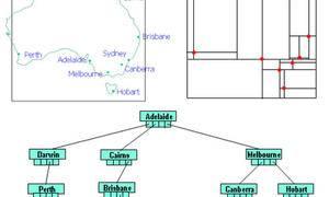 GIS中四叉树索引及其分类介绍