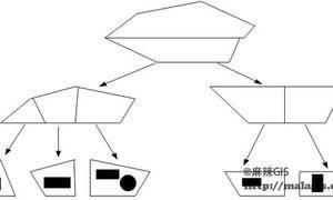 GIS中CELL树索引机制