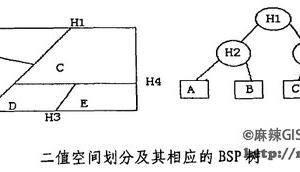 GIS中BSP树空间索引