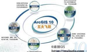 GIS空间数据共享标准