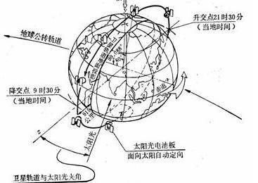 《地图学》课程整理汇总