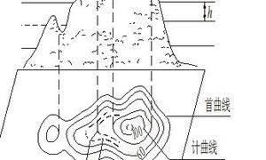 地图学中等高线原理及种类