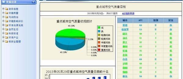推荐三个空气质量数据获取网站(包括PM10和PM2.5)