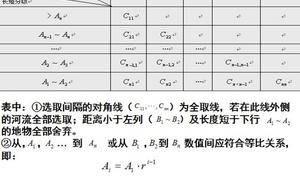 制图综合的等比数列模型及其应用