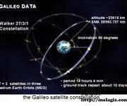 GPS原理应用(7)伽利略Galileo卫星导航定位系统