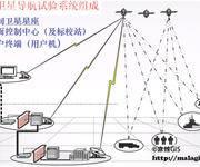 GPS原理应用(8)北斗卫星导航定位系统