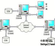 GIS空间数据库(28)分布式空间数据库概述