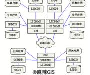 GIS空间数据库(29)分布式空间数据库设计