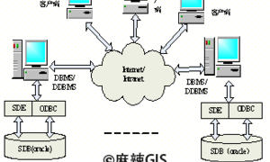 GIS空间数据库(30)分布式空间数据组织管理