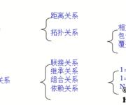GIS空间数据库(45)MAPGIS空间关系定义