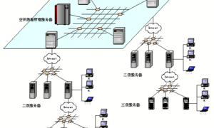 GIS空间数据库(49)MapGIS分布式数据管理方案