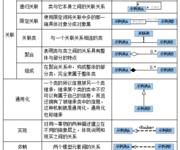 GIS空间数据库(90)基于UML空间数据模型设计