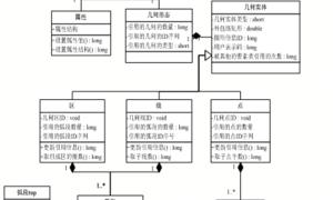 GIS空间数据库(93)面向实体的逻辑模型设计