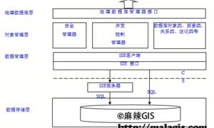 GIS空间数据库(94)空间数据库存储策略及关系模式设计