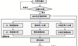 GIS空间数据库(97)空间数据库数据采集