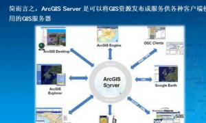ArcGIS 10.2操作入门视频教程(14)ArcGIS Server基础入门