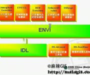 ENVI基础操作教学视频(1)ENVI基础知识