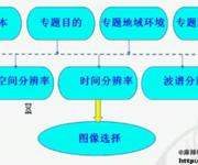 ENVI基础操作教学视频(2)影像预处理