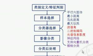 ENVI基础操作教学视频(16)监督分类(精度验证)