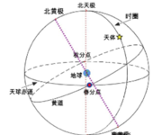 GPS原理应用(2-2)坐标系统基本概念
