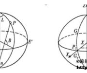 GPS原理应用(2-5)地球坐标系基本概念