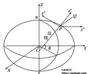 GPS原理应用(2-7)地球坐标系—站心地平坐标系