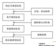 GPS原理应用(2-8)天球坐标系与地球坐标系之间的转换