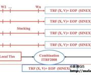 GPS原理应用(2-9)常用的坐标系统—国际地球参考系统