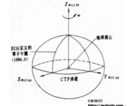 GPS原理应用(2-10)常用的坐标系统