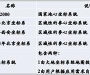 GPS原理应用(2-11)我国主要的坐标系统
