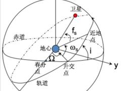 GPS原理应用(3-4)开普勒轨道根数(6参数)