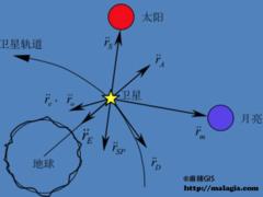 GPS原理应用(3-6)卫星的受摄运动(上)