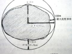 GPS原理应用(3-7)卫星的受摄运动(下)