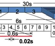 GPS原理应用(4-7)卫星的导航电文格式