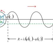 GPS原理应用(6-4)载波相位测量概述