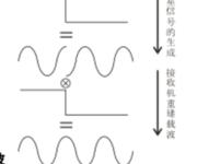 GPS原理应用(6-5)重建载波的方法
