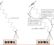 GPS原理应用(6-6)GPS载波相位测量的基本原理