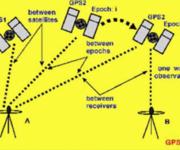 GPS原理应用(6-7)同类型同频率相位观测值的线性组合